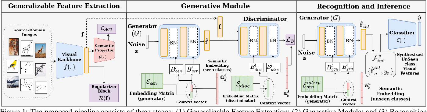 Figure 1 for Context-Conditional Adaptation for Recognizing Unseen Classes in Unseen Domains