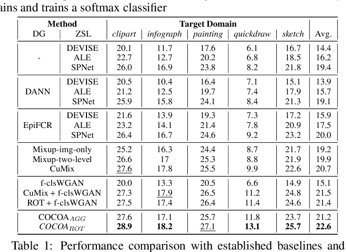 Figure 2 for Context-Conditional Adaptation for Recognizing Unseen Classes in Unseen Domains