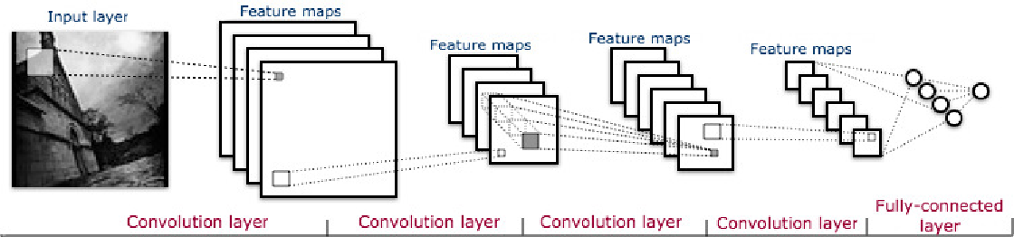 Figure 1 for Smile detection in the wild based on transfer learning