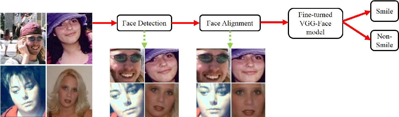 Figure 2 for Smile detection in the wild based on transfer learning