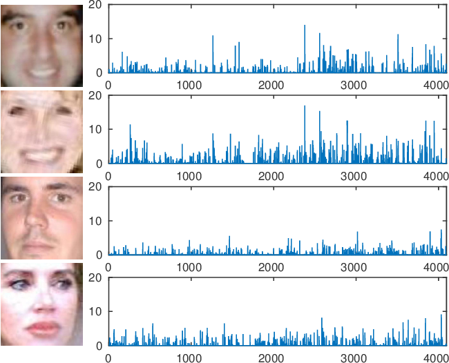 Figure 4 for Smile detection in the wild based on transfer learning
