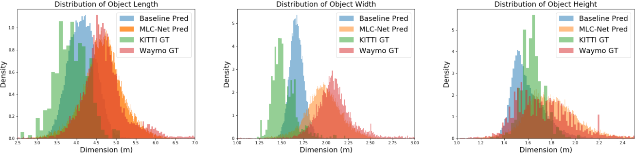 Figure 2 for Unsupervised Domain Adaptive 3D Detection with Multi-Level Consistency