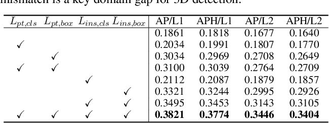 Figure 3 for Unsupervised Domain Adaptive 3D Detection with Multi-Level Consistency