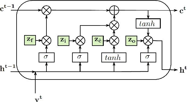 Figure 1 for A Variational Information Bottleneck Based Method to Compress Sequential Networks for Human Action Recognition