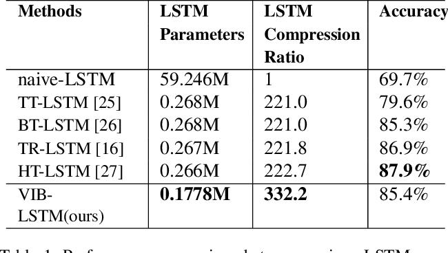 Figure 2 for A Variational Information Bottleneck Based Method to Compress Sequential Networks for Human Action Recognition