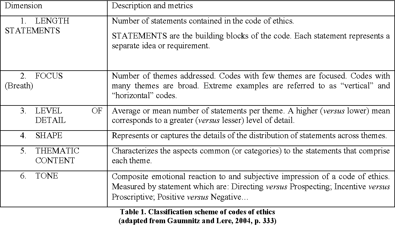 Information Technology Codes Of Ethics An Analysis Proposal