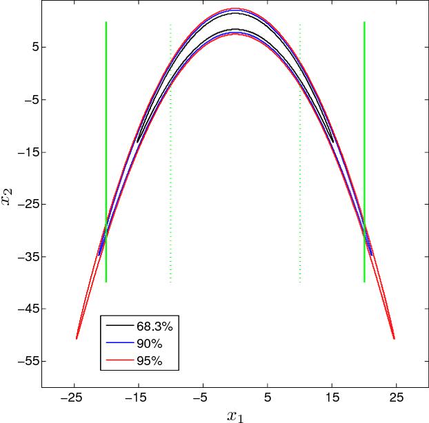 Figure 3 from Markov chain Monte Carlo simulation using the DREAM