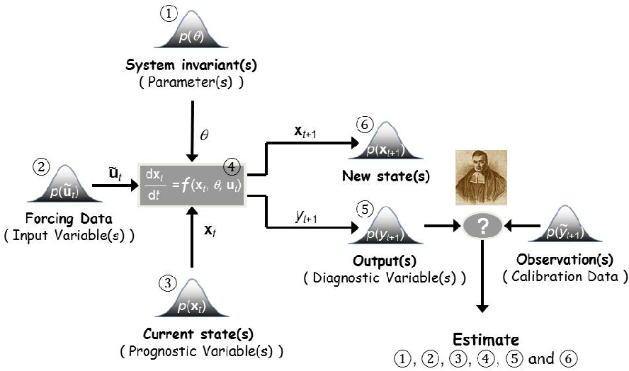 Figure 1 from Markov chain Monte Carlo simulation using the DREAM