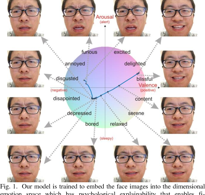 Figure 1 for Fine-Grained Facial Expression Analysis Using Dimensional Emotion Model