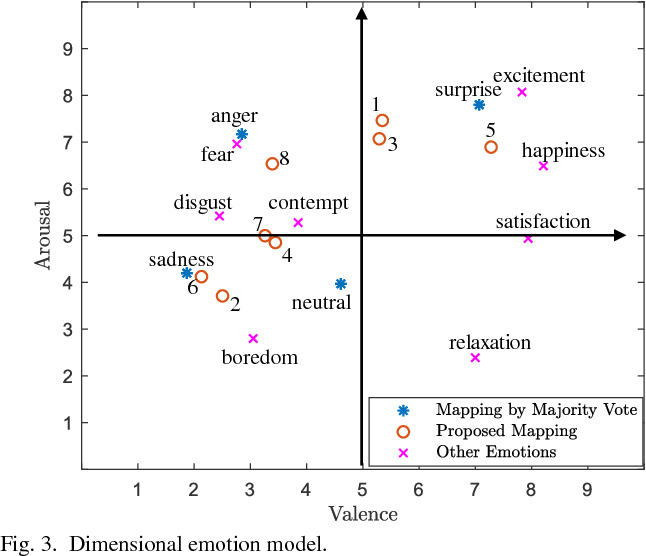 Figure 3 for Fine-Grained Facial Expression Analysis Using Dimensional Emotion Model