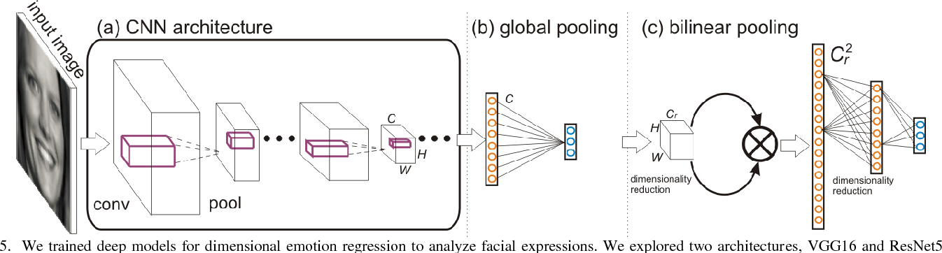 Figure 4 for Fine-Grained Facial Expression Analysis Using Dimensional Emotion Model