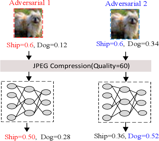 Figure 3 for Towards Imperceptible and Robust Adversarial Example Attacks against Neural Networks