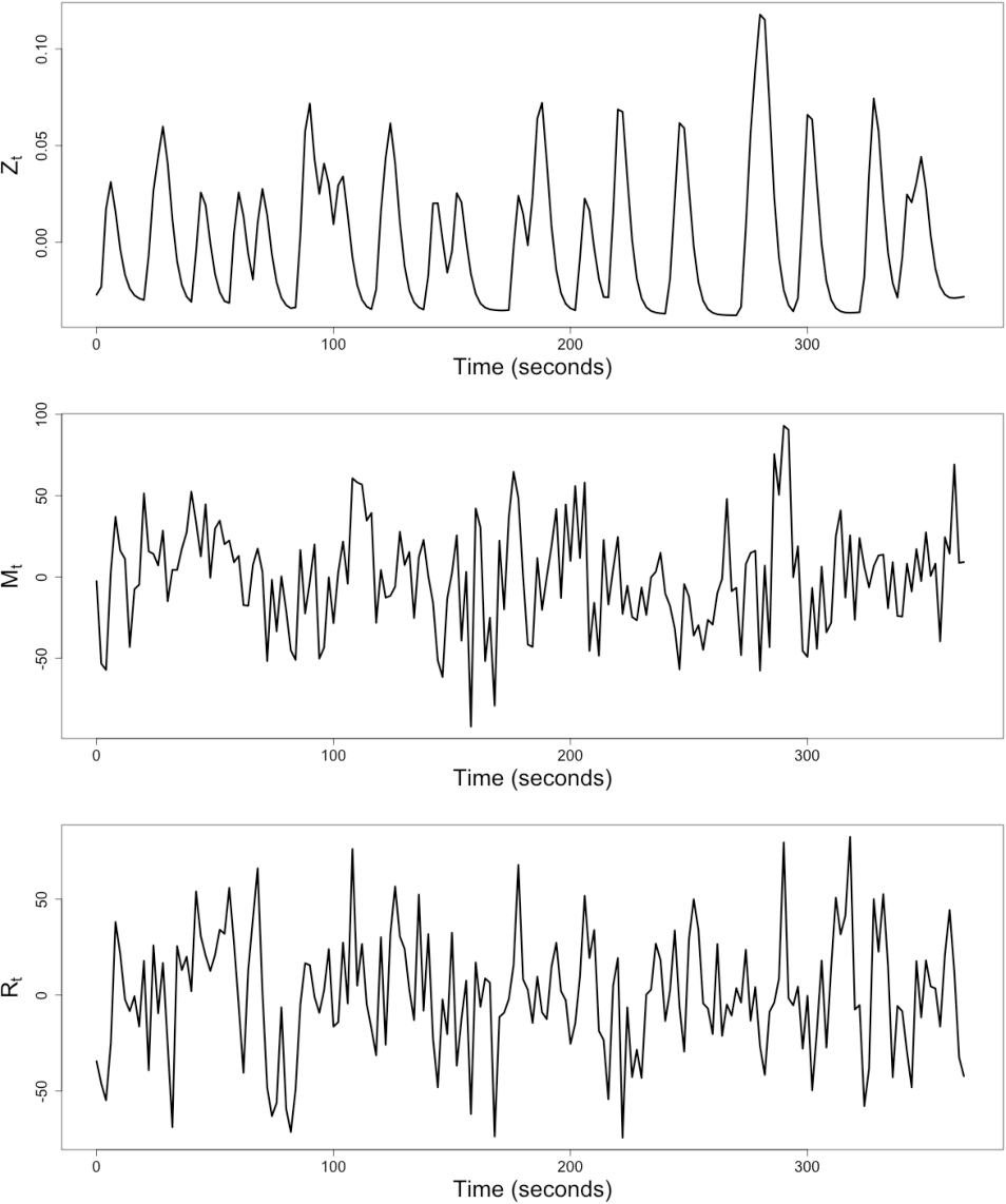 Figure 1 for Granger Mediation Analysis of Multiple Time Series with an Application to fMRI