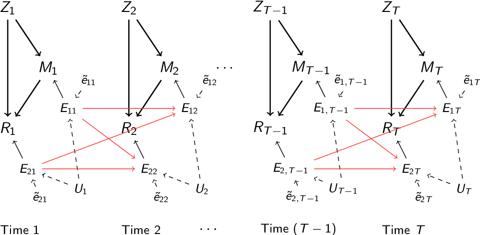 Figure 2 for Granger Mediation Analysis of Multiple Time Series with an Application to fMRI
