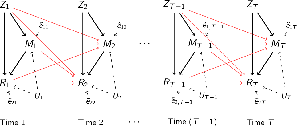 Figure 3 for Granger Mediation Analysis of Multiple Time Series with an Application to fMRI
