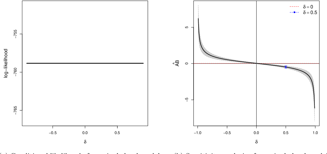 Figure 4 for Granger Mediation Analysis of Multiple Time Series with an Application to fMRI
