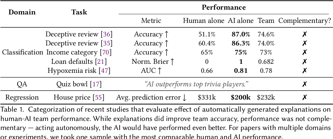 Figure 2 for Does the Whole Exceed its Parts? The Effect of AI Explanations on Complementary Team Performance