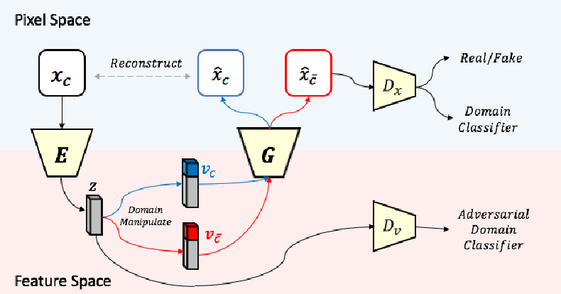 Figure 3 for A Unified Feature Disentangler for Multi-Domain Image Translation and Manipulation