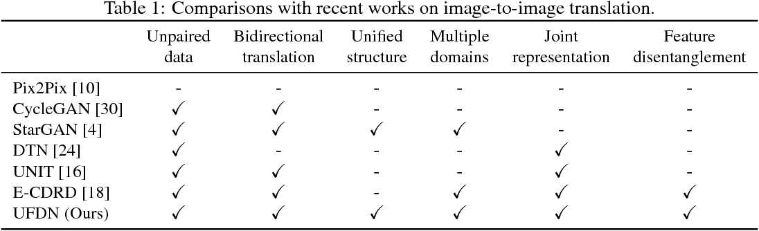Figure 2 for A Unified Feature Disentangler for Multi-Domain Image Translation and Manipulation