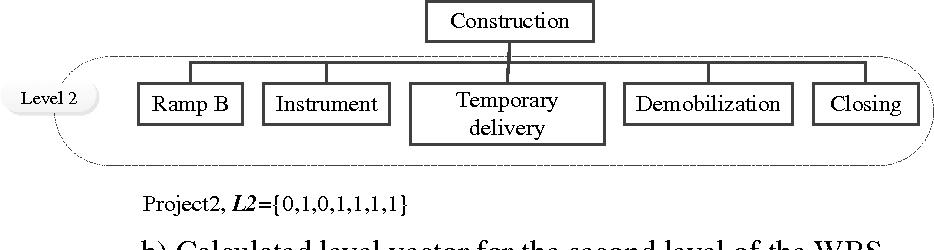 Work breakdown structure (WBS) development for underground