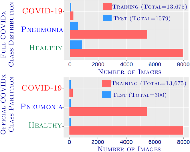 Figure 3 for GraphXCOVID: Explainable Deep Graph Diffusion Pseudo-Labelling for Identifying COVID-19 on Chest X-rays