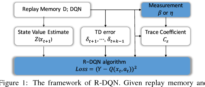 Figure 2 for Qualitative Measurements of Policy Discrepancy for Return-based Deep Q-Network