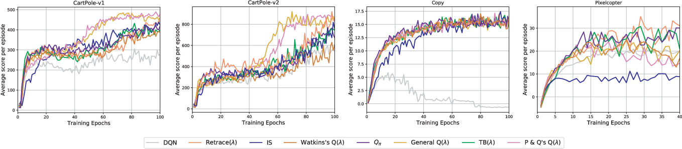 Figure 3 for Qualitative Measurements of Policy Discrepancy for Return-based Deep Q-Network