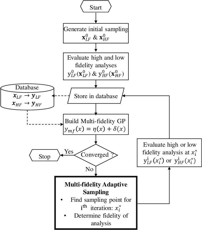 Figure 1 for A Strategy for Adaptive Sampling of Multi-fidelity Gaussian Process to Reduce Predictive Uncertainty