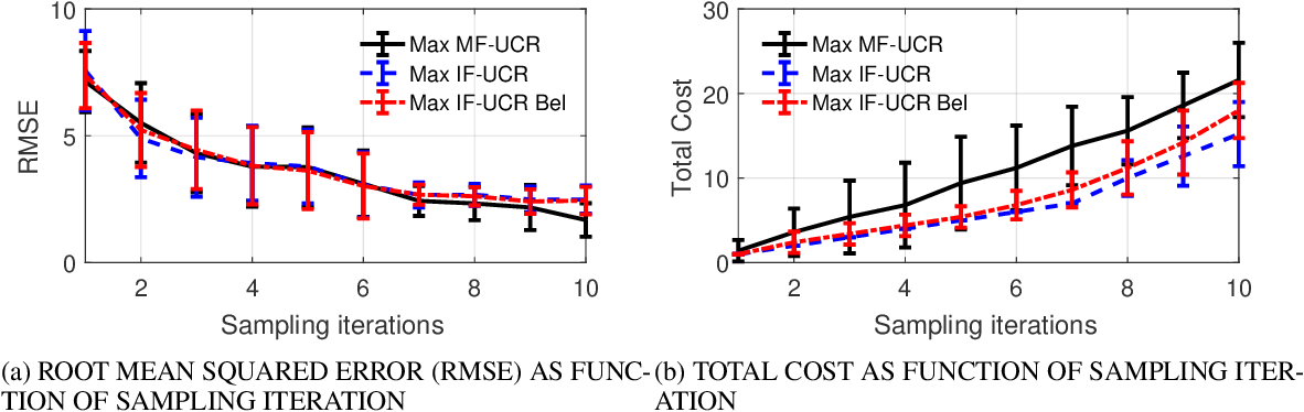 Figure 3 for A Strategy for Adaptive Sampling of Multi-fidelity Gaussian Process to Reduce Predictive Uncertainty