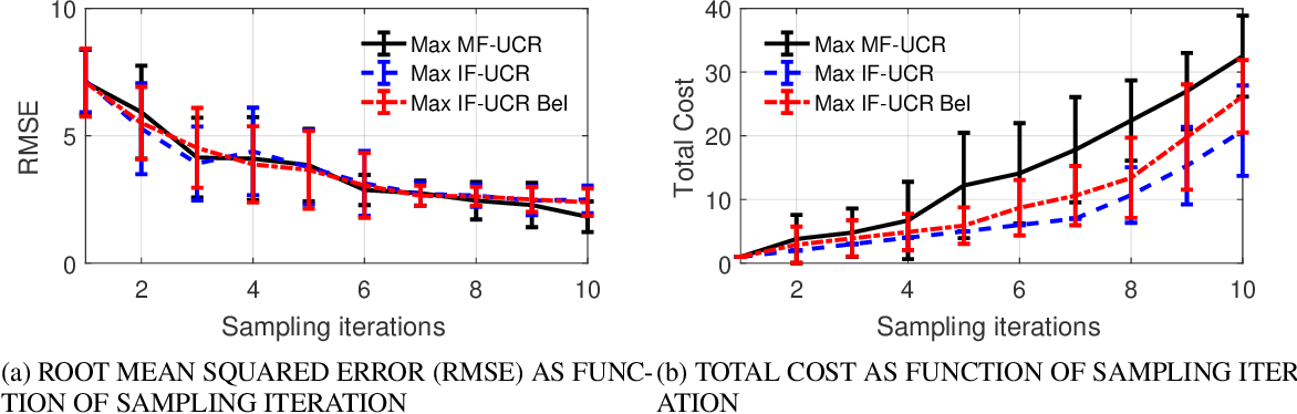 Figure 4 for A Strategy for Adaptive Sampling of Multi-fidelity Gaussian Process to Reduce Predictive Uncertainty