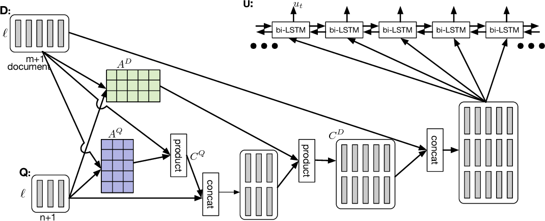 Figure 3 for Dynamic Coattention Networks For Question Answering