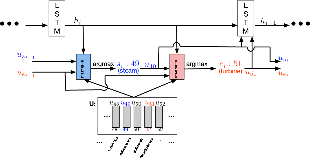 Figure 4 for Dynamic Coattention Networks For Question Answering