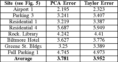 TABLE I AVERAGE APPROXIMATION ERROR OVER ALL 5X5X5 NEIGHBORHOODS. PCA AND TAYLOR ERRORS ARE COMPARED FOR EIGHT TEST SCENES.