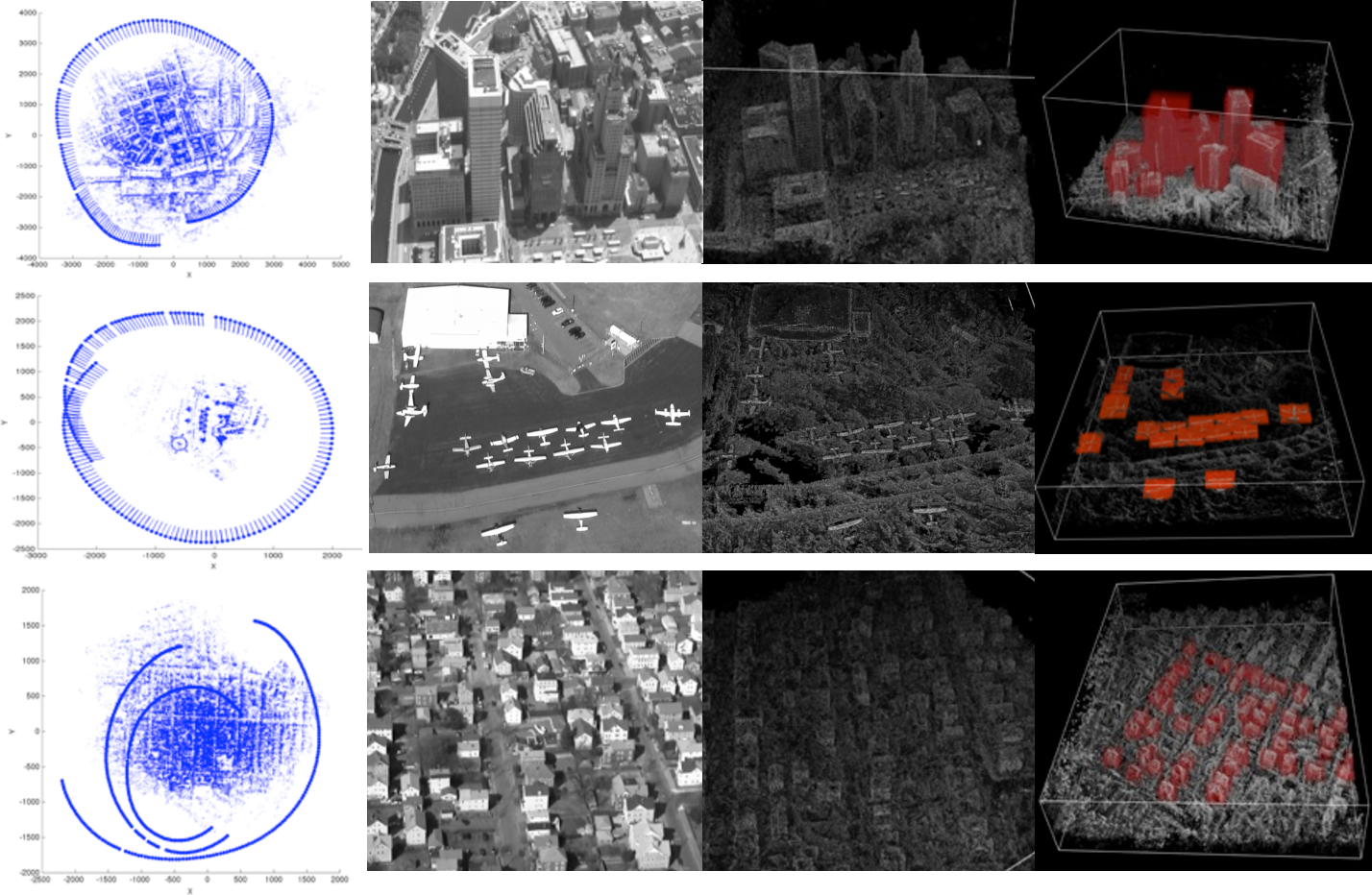 Fig. 6. From left to right (column by column): Camera path obtained using structure from motion algorithm [46]. Details of collected video frames. The learned expected appearance volumes, EVM. Examples of bounding boxes around objects of interest.