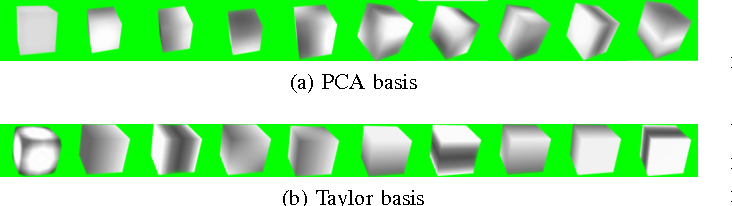 Fig. 7. (a) PCA kernels, i.e., volumetric representation of the first ten principal components. Note that these kernels are learned from training objects. (b) Taylor kernels.