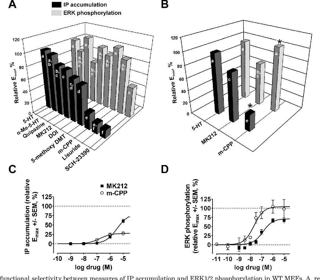 P90 Sling Wiring Diagrams Instructions 2 Diagram Part 45 Swivel Genetic Deletion Of Ribosomal S6 Kinase