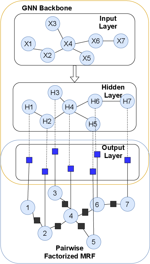 Figure 1 for Explicit Pairwise Factorized Graph Neural Network for Semi-Supervised Node Classification