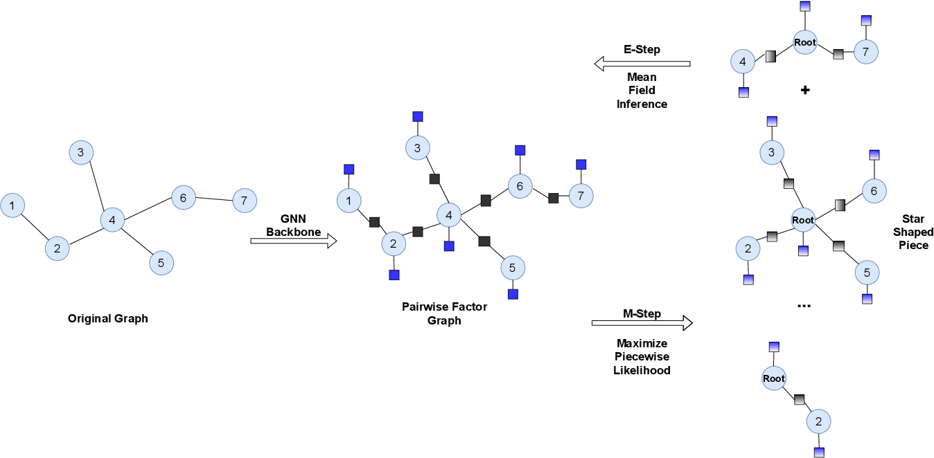 Figure 3 for Explicit Pairwise Factorized Graph Neural Network for Semi-Supervised Node Classification