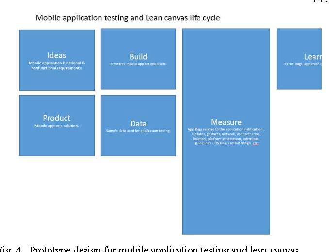 New method for mobile application testing using lean canvas to