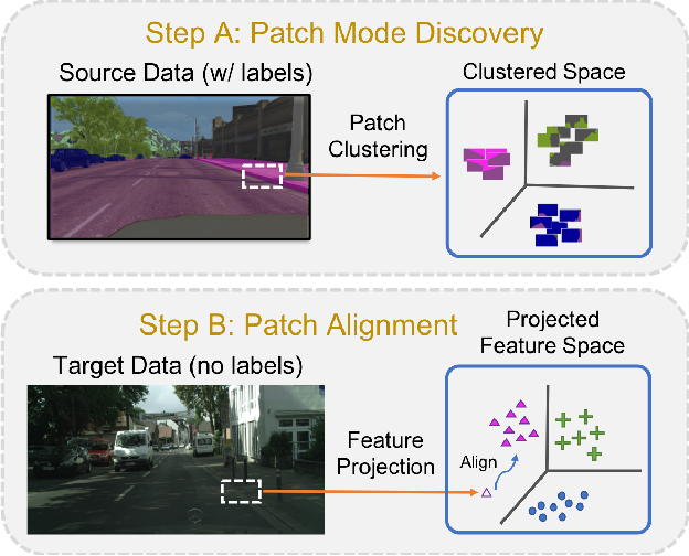 Figure 1 for Domain Adaptation for Structured Output via Discriminative Patch Representations