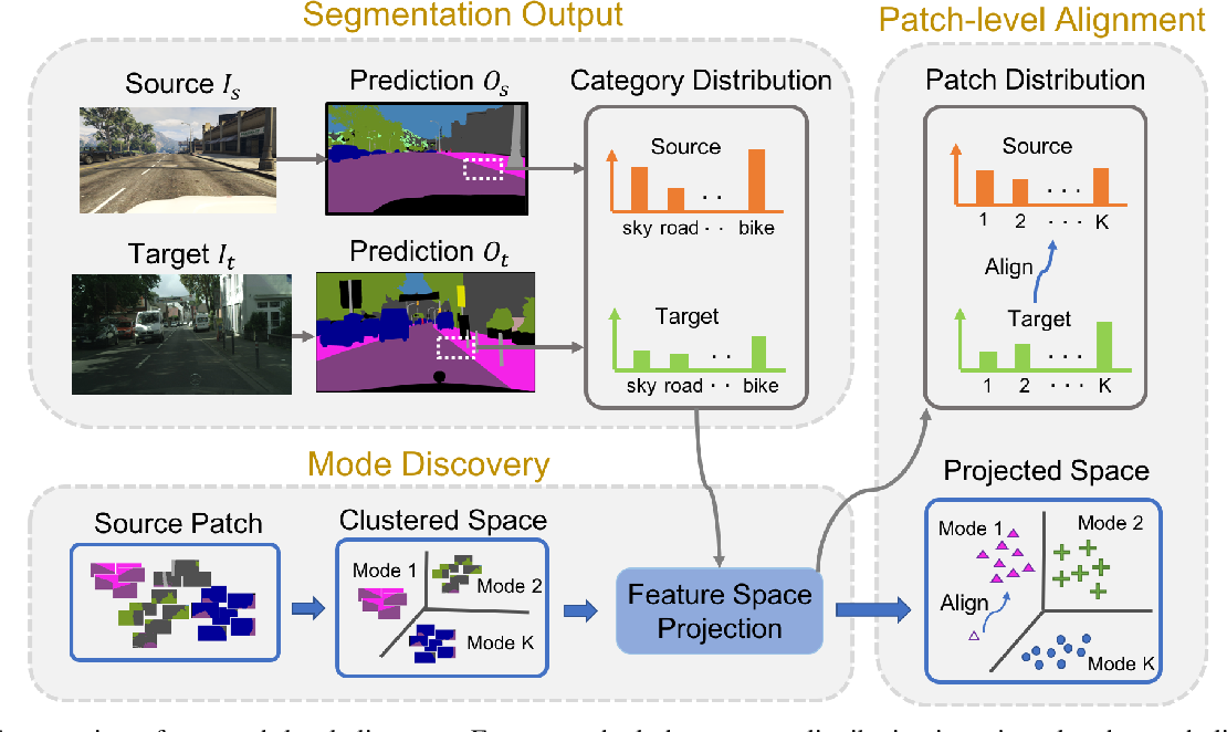 Figure 3 for Domain Adaptation for Structured Output via Discriminative Patch Representations