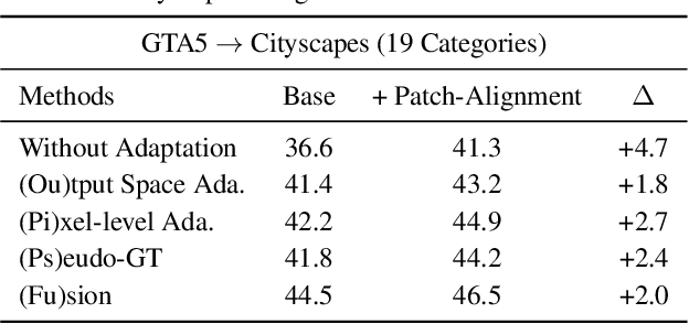 Figure 4 for Domain Adaptation for Structured Output via Discriminative Patch Representations