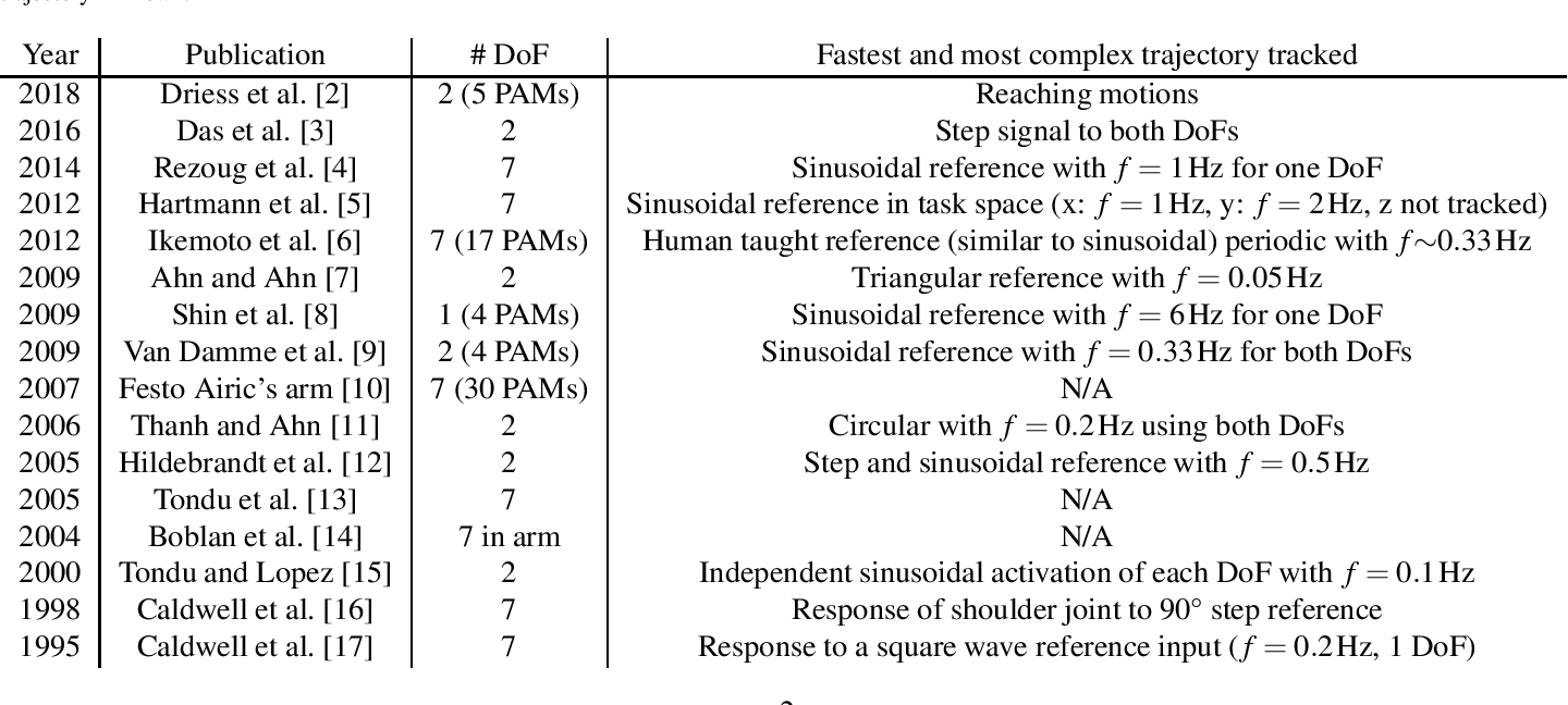 Figure 2 for Learning to Control Highly Accelerated Ballistic Movements on Muscular Robots