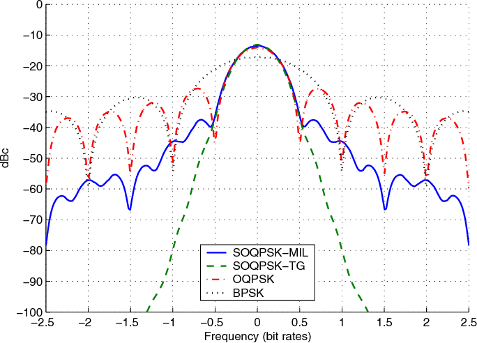 Figure 4 from Simple detectors for shaped-offset QPSK using the PAM