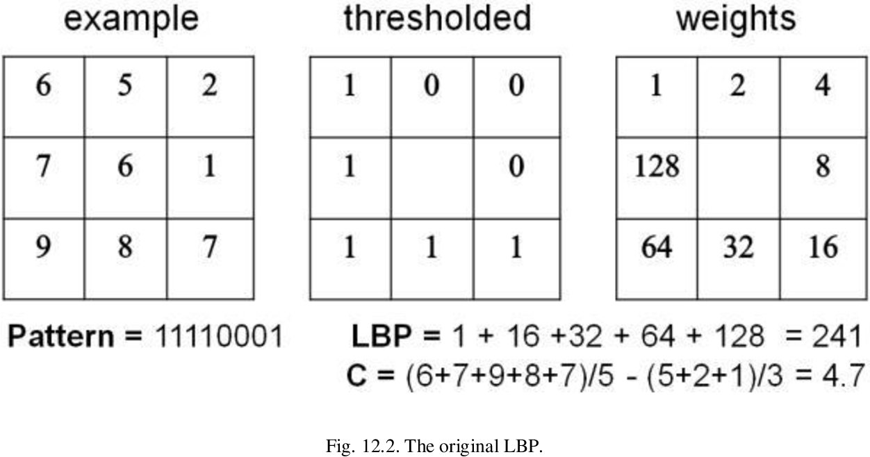 Figure 2 for Two decades of local binary patterns: A survey