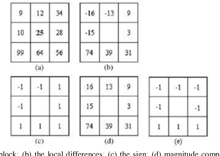 Figure 3 for Two decades of local binary patterns: A survey