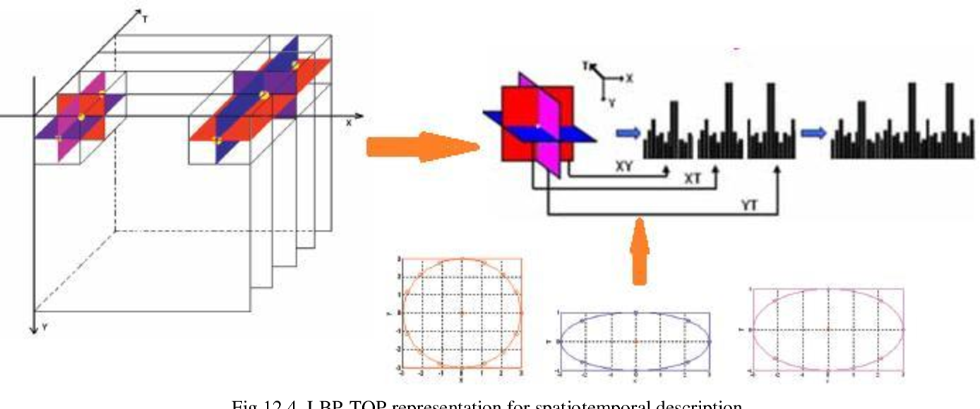 Figure 4 for Two decades of local binary patterns: A survey