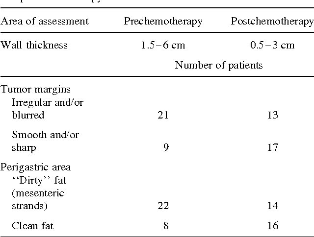 Table 1. Assessment of the gastric wall thickness and the perigastric area by CT in 30 patients with gastric cancer preand postchemotherapy
