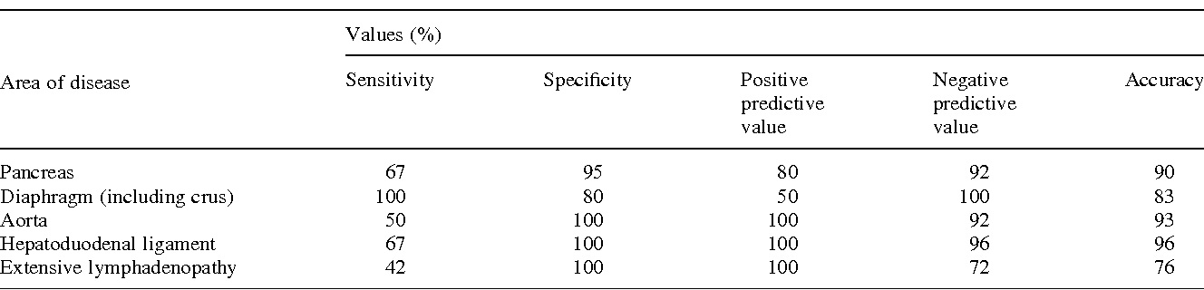 Table 2. Results of CT staging gastric carcinoma postchemotherapy compared with surgical findings in 30 patients