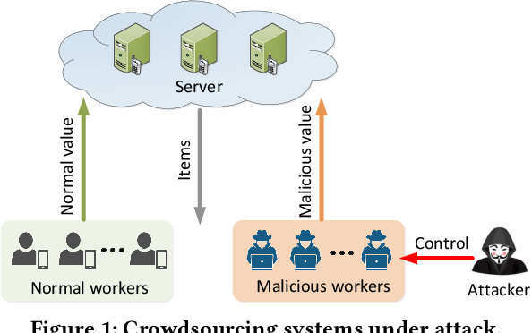 Figure 2 for Data Poisoning Attacks and Defenses to Crowdsourcing Systems